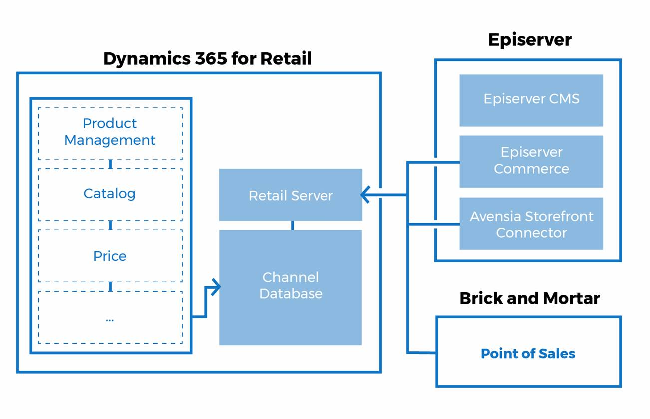 Unified Commerce Solutions with EPiServer, Avensia Storefront and