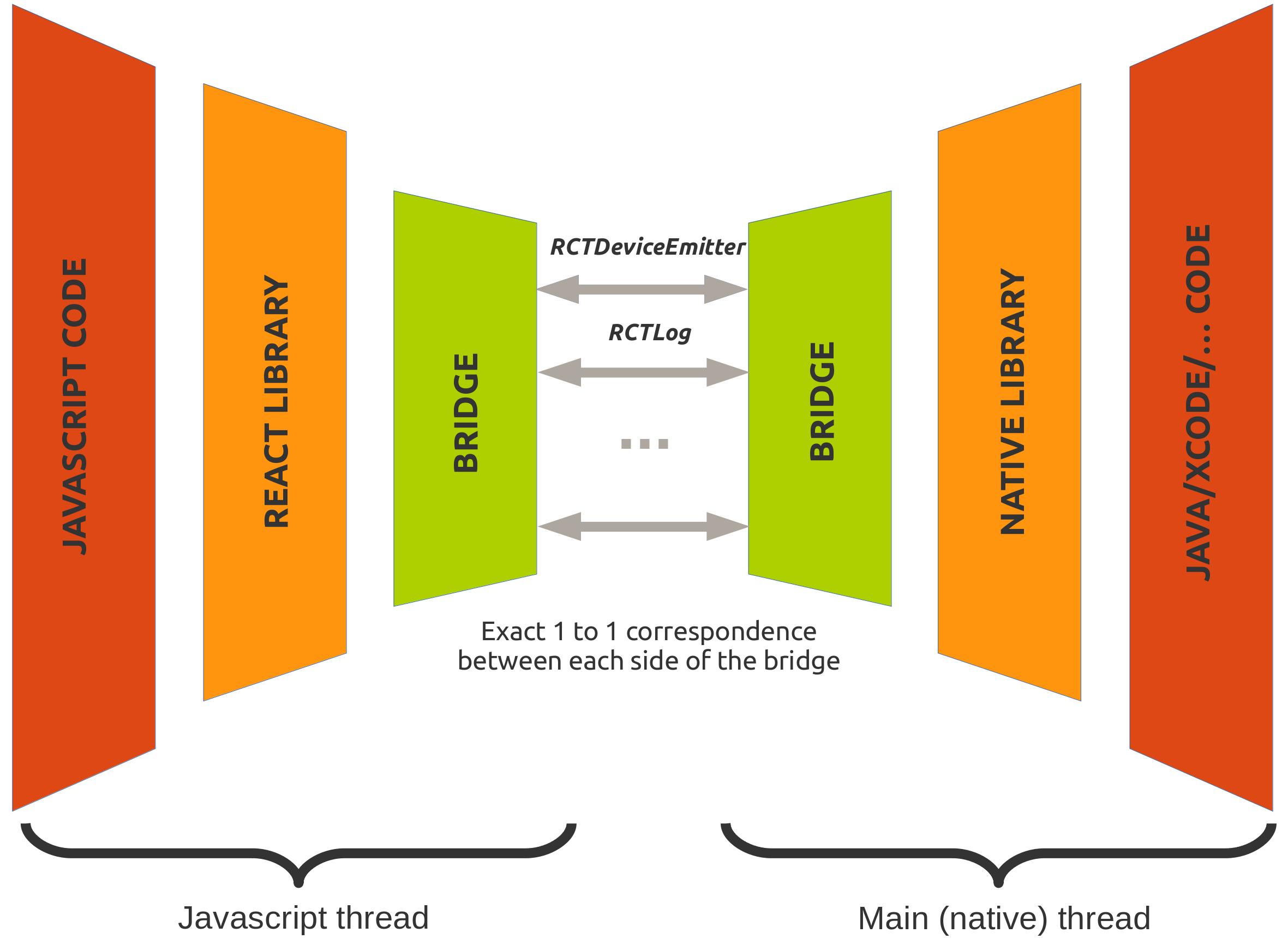 ReactArchitecture.png