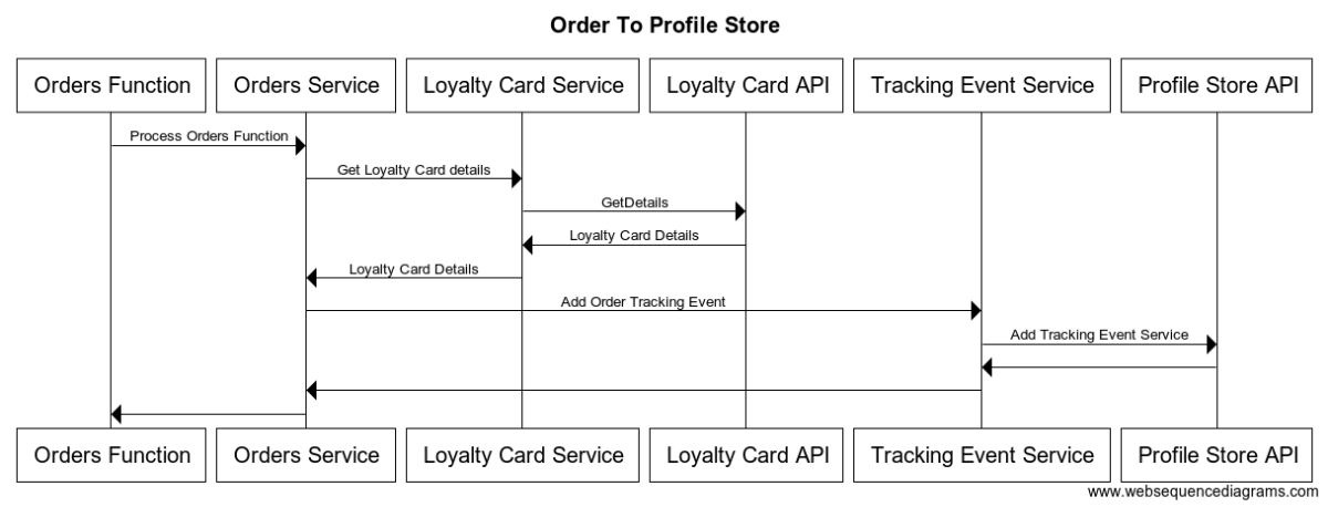 Blog Post - Order To Profile Store