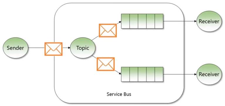 Service-Bus-Topic